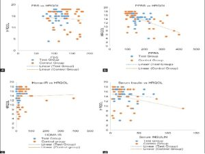 Correlation of fasting blood sugar, postprandial blood sugar, homeostatic model assessment-insulin resistance, and serum insulin with health-related quality of life in test group and control group. (a) Correlation of FBS with HRQOL (b) Correlation of PPBS with HRQOL (c) Correlation of Homa-IR with HRQOL (d) Correlation of Serum Insulin with HRQOL