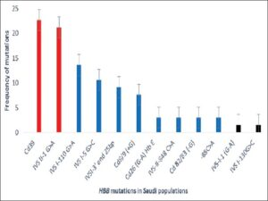 Frequency of HBB mutations in Saudi populations