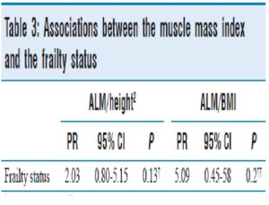Table 3: Associations between the muscle mass index and the frailty status