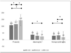 The comparison of prothrombin time, albumin, and fibrinogen in each aminotransferase-to-platelet ratio index group. The significant difference was sign with*, and no sign for no significant difference