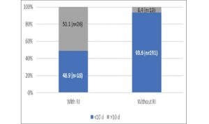 Comparison of the hospital stay durations (%) of the study population (RI: Renal impairment)\