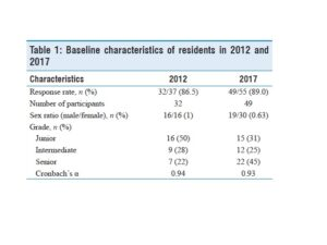 Baseline characteristics of residents in 2012 and 2017