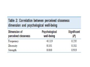 Table 2: Correlation between perceived closeness dimension and psychological well‑being
