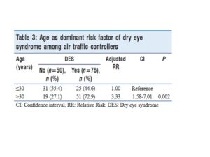 Table 3: Age as dominant risk factor of dry eye syndrome among air traffic controllers