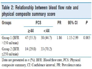 Relationship between blood flow rate and physical composite summary score