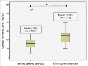 The cortisol hormone levels. Difference in median of cortisol hormone in asthmatics pre and postasthma exercise. *: P =0.0001