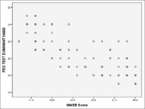 Scattered plot showing the negative correlation between Mini‑Mental State Examination score and time taken to complete Nine‑Hole Peg Test by dominant hand