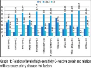 Relation of level of high‑sensitivity C‑reactive protein and relation with coronary artery disease risk factors