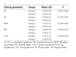 Table 2: Intergroup comparison of mean and standard deviation of clinical parameters after treatment