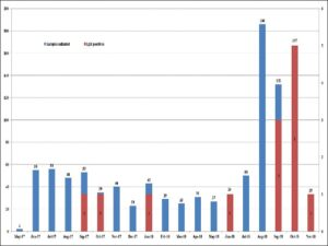 Month-wise distribution of acute febrile illness cases and number of immunoglobulin M positives