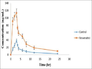 Serum concentration‑time profiles of diltiazem in human volunteers after the administration of 30 mg of diltiazem during the control phase and after treatment with 500 mg resveratrol once daily for 10 days