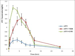 Plasma concentrations time curves of atorvastatin following oral administration of VER 25 mg/kg and GTE 10 mg/kg in male Wistar rats. ATV: Atorvastatin (20 mg/kg), VER: Verapamil (25 mg/kg), GTE: Green tea extract (10 mg/kg)