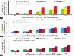 Representative histogram showing (a) total phenolic content, (b) total tannin content and (c) flavonoids content in the aqueous, methanol, and ethanol extracts of Argemone mexicana L. plant. Values are expressed as the means of three independent experiments