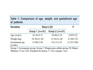 Comparison of age, weight, and gestational age of patients