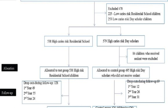 Retention and caries preventive effect of GC fuji VII sealant on the first permanent molars among high-risk residential school children – A three year follow up study