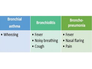 Clinical features of diseases
