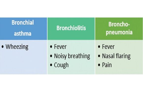 Clinical evaluation of acute respiratory distress and chest wheezing in infants