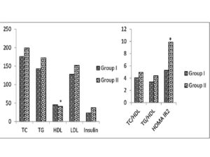 Comparison of biochemical parameters between the groups