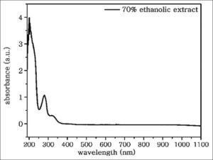 Ultraviolet-visible absorption spectrum of the crude extract (at column width)