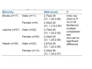 Table 3: Serum MDA levels of diabetics in different ethnic groups in Sikkim