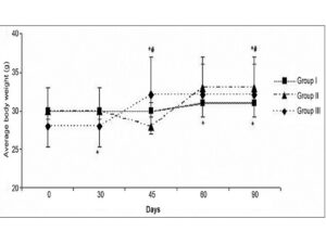 Average body weight of water deprivation group. Results are expressed as mean ± SD (n=8). Significantly (* P