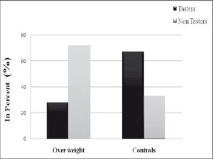 Comparison of tasters and non-tasters in overweight and control groups