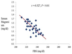 Correlation between serum magnesium and FBS in cases with diabetic retinopathy