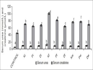 Effect of petroleum hydrocarbon exposure on serum urea and creatinine -Bars carrying