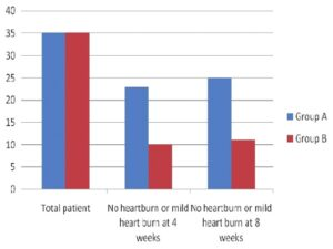 Incidence of heartburn at weeks 4 and 8 P