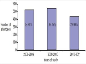 Voluntary counseling and testing attendance during the study period