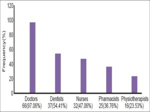 Health professionals qualified to report adverse drug reactions (N = 68)