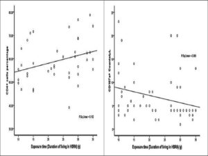 Regression between exposure duration and CD4 and also with CD107a counts. The CD4+ cells percentage increases