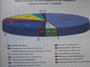 Percentage of occurrence of various odontogenic tumors