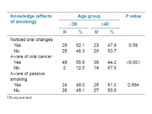 Comparison of knowledge about the effects of smoking between the age groups
