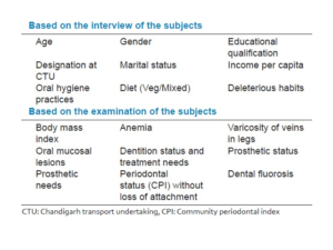Variables used for collecting information from the subjects