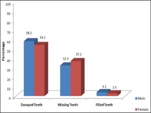 Distribution of study subjects based on decayed, missing and filled teeth and gender