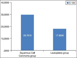 The mean total number of S-100 positive Langerhans cells in squamous cell carcinoma and dysplasia