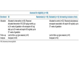 Random allocation of eligible and enrolment patients based on consort method