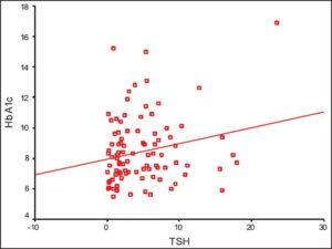 A scatter plot shows the relationship between levels of thyroid stimulating hormone in pmol/L and glycosylated hemoglobin in % (r = 0.212 and P > 0.05)