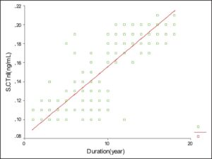 A scatter plot shows the relationship between the duration of diabetes