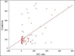 A scatter plot shows the relationship between levels of albumin creatinine ratio and plasma creatinine in mmol/L (r = 0.553 P = 0.0006)