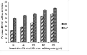 H+/K+‑ATPase inhibitory activity of methanolic extract of Dissotis rotundifolia and omeprazole at different concentrations.