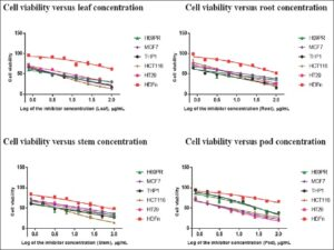 Dose-response curves showing the cytotoxic activities of the crude leaf, root, stem, and pod extracts on the cell viability of H69PR, MCF7,