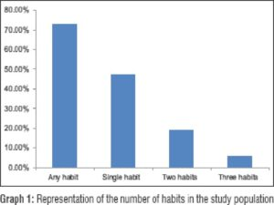 Representation of the number of habits in the study population