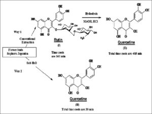 The principal reaction schemes for preparation of quercetin from flower buds of Sophora Japanese