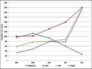 Trends in utilization of whole blood and components from 2008 to 2012