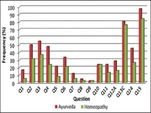 Percentage of Ayurveda and homeopathy practitioners with positive response