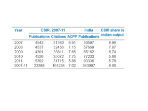 Contribution and citation impact of CSIR labs, 2007-11
