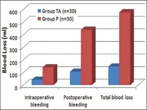 Mean perioperative blood loss in two groups