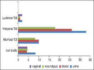 Comparison between isolation rates of Enterococcus in different clinical samples from different regions of India